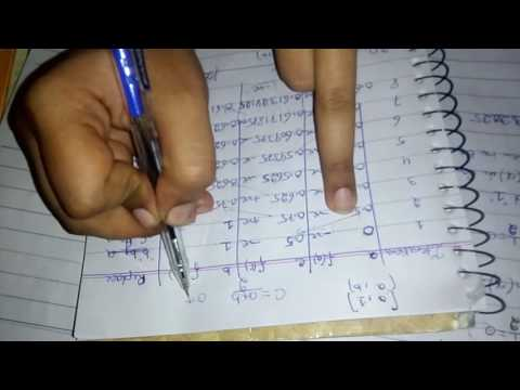 Numerical analysis Example by bisection methods Hindi/Urdu complete detail