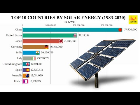 Top Solar Energy Producing Countries 1983 - 2020