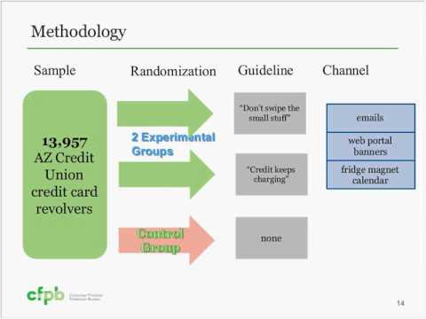 Finex Webinar: Credit card debt
