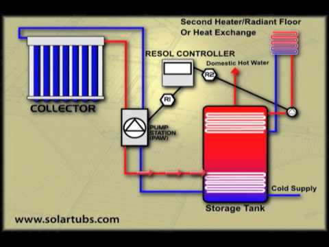 Solar Heating With Infloor Hydronic Heating