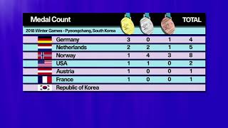 Graphics: Germany stay top of the medal table after day two of the Winter Olympics