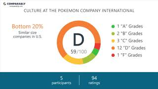 Working at The Pokemon Company International - May 2018