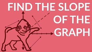 ʕ ᴥ ʔ given a graph find the slope of each line w 4 examples