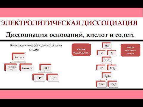 Электролитическая диссоциация. Классы неорганических веществ.