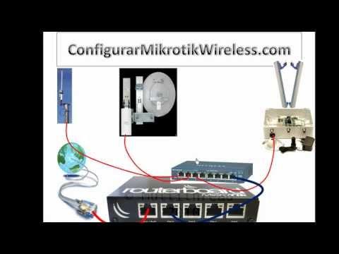 Comenzar tu Empresa de ISP y vender el servicio en tu Barrio, Pueblo o Cuidad