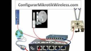 Comenzar tu Empresa de ISP y vender el servicio en tu Barrio, Pueblo o Cuidad thumbnail