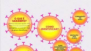 61 cidades têm risco alto para retorno do vírus do sarampo