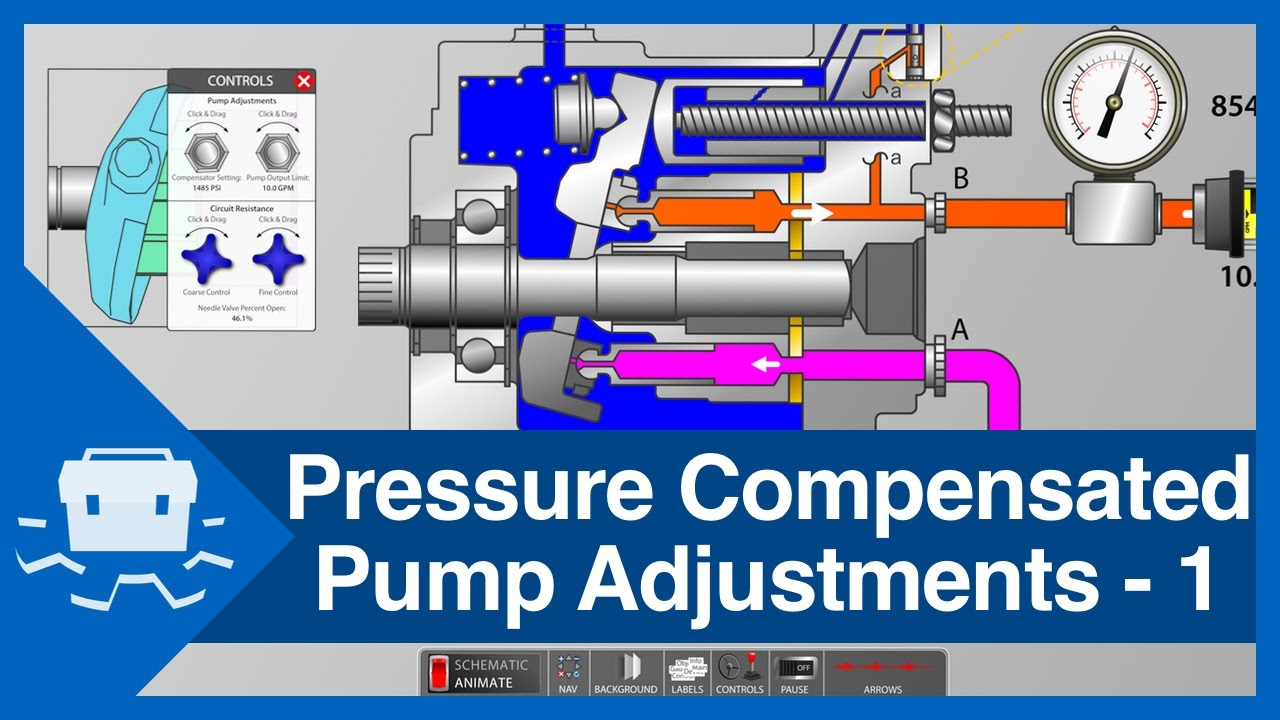 hight resolution of pressure compensated pump adjustments part 1