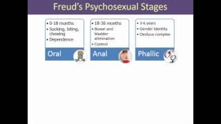 Exploring Psych Ch 12 Freud