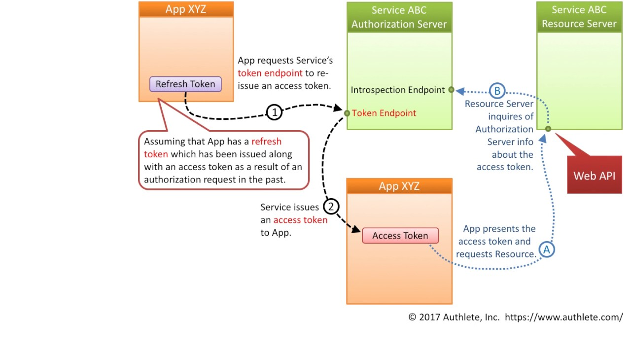 OAuth 2 0, Refresh token flow