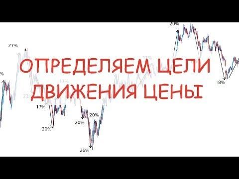 Метод определения целей на форекс или бирже