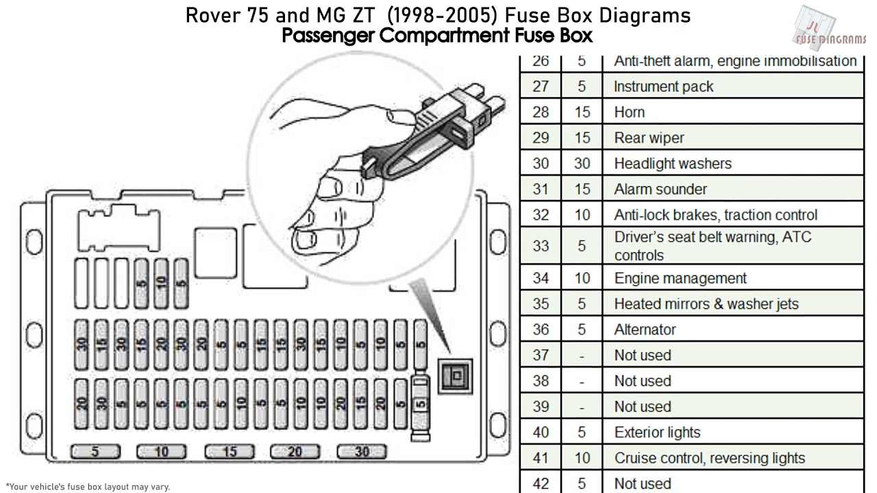 [DIAGRAM_3ER]  Rover 75 & MG ZT (1998-2005) Fuse Box Diagrams - YouTube | Rover 75 Passenger Fuse Box |  | YouTube