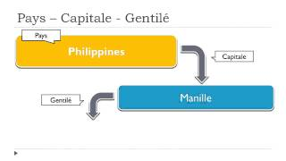 Learn the countries in French #Philippines