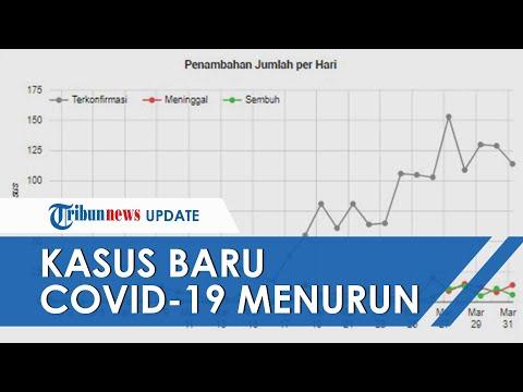 Kasus Baru Covid-19 di Indonesia Turun 3 Hari Berturut-turut, Berikut Penjelasannya - 동영상