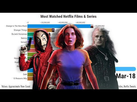 Most Watched Series & Films On Netflix 2015 - 2020