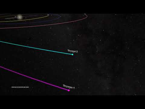 NASA's Voyager 2 Trajectory - 1977 to 2017