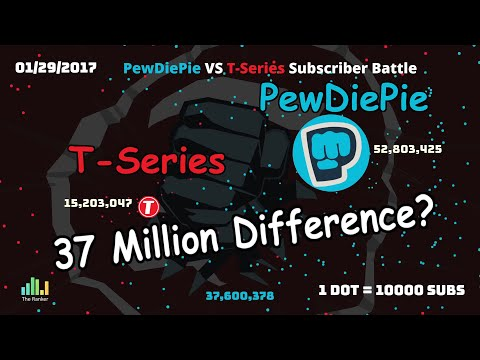 PewDiePie Vs T-Series 2010-2019 Mp3