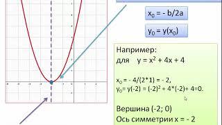 квадратичная функция и ее график 2