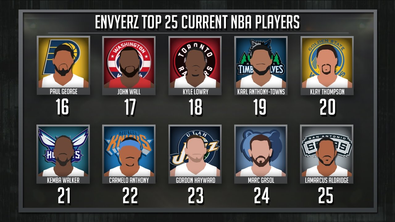 Top 25 CURRENT NBA Players (2017)