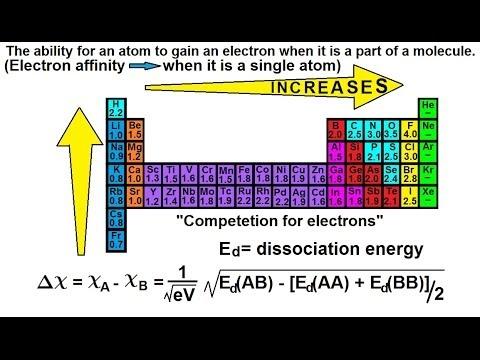 Chemistry Chemical Bonding 6 Of 35 Electronegativity