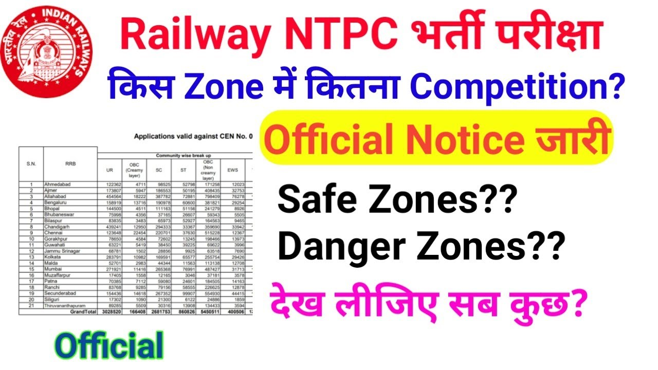Railway NTPC Official Update।  total form filled up 2019 zone wise Safe Zone & danger zone