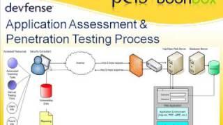 Web Application Security Fundamentals pt 5