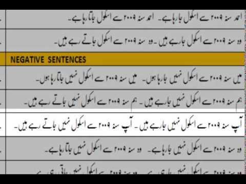 Lesson-25 (Urdu sentences with Present Perfect Continuous Tense)