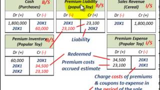 Current Liabilities Accounting (Coupons & Premiums Offerred With Sales Of Products)