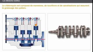 Les éléments fixes et mobiles du moteur thermique + Expliquer les éléments