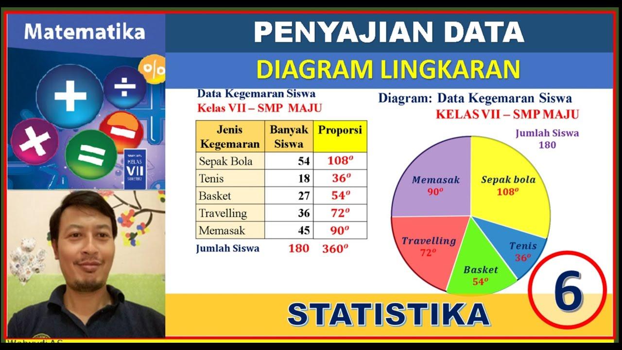 Vii /2 materi pokok : Diagram Lingkaran Penyajian Data Statistika 6 Matematika Smp Kelas 7 Youtube