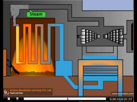 How Thermal Power Station Works, by OcS (www.octavesim.com)