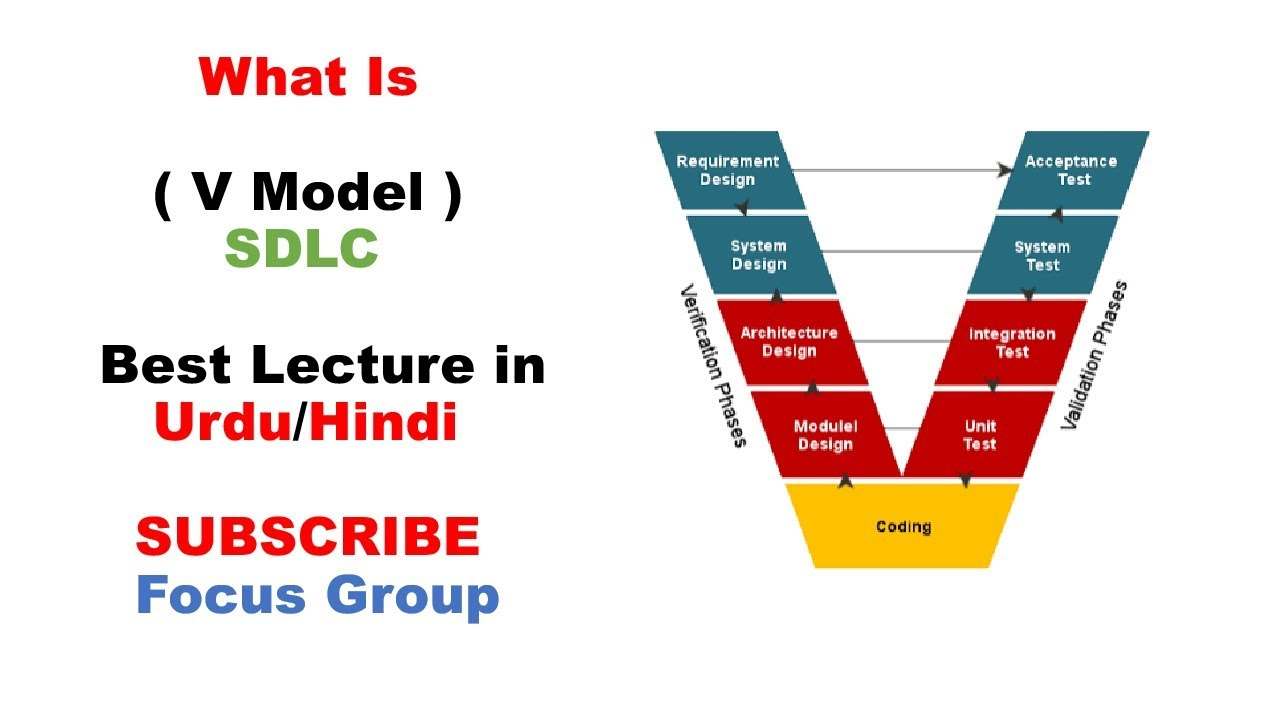 Architecture Architecture Design In Software Engineering In Hindi