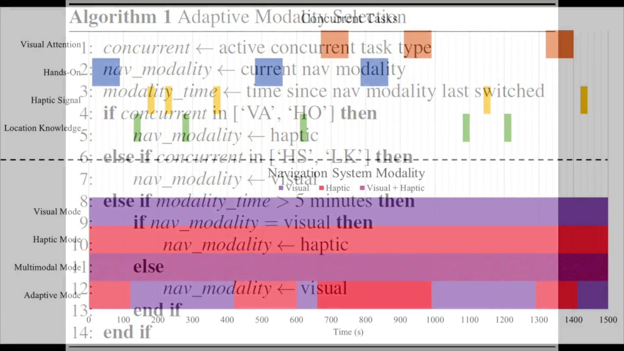Effects of an Adaptive Modality Selection Algorithm for