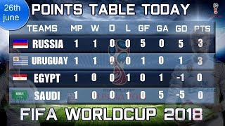 Fifa 2018: Football World Cup Points Table, Team Rankings