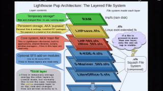LinuxFest Northwest 2016: Why Puppylinux is awesome and why you should use it