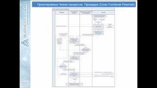 видео оптимизация организационной структуры