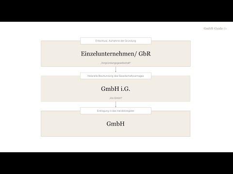 GmbH richtig gründen - in 3 Schritten + 6 wichtige Tipps