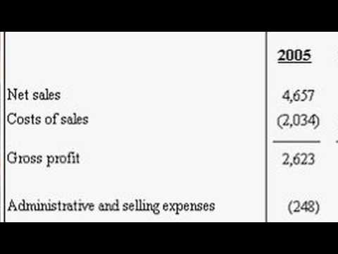 Basic Accounting : Calculating Operating Income