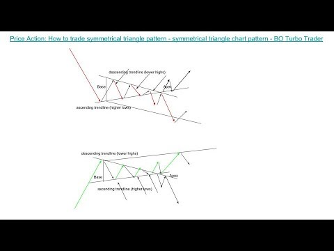 📚 Price Action: How to trade symmetrical triangle chart pattern in binary options turbo trading