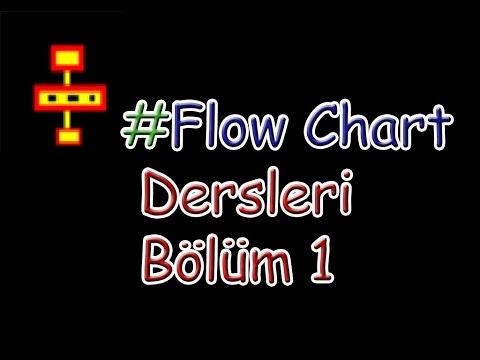 Flow Chart Dersleri Bölüm1//Akış Şeması