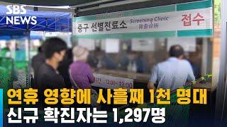 신규 확진 1,297명…연휴 영향에 사흘째 1천 명대 / SBS