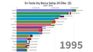 En Fazla Dış Borca Sahip 20 Ülke (1970 - 2016)