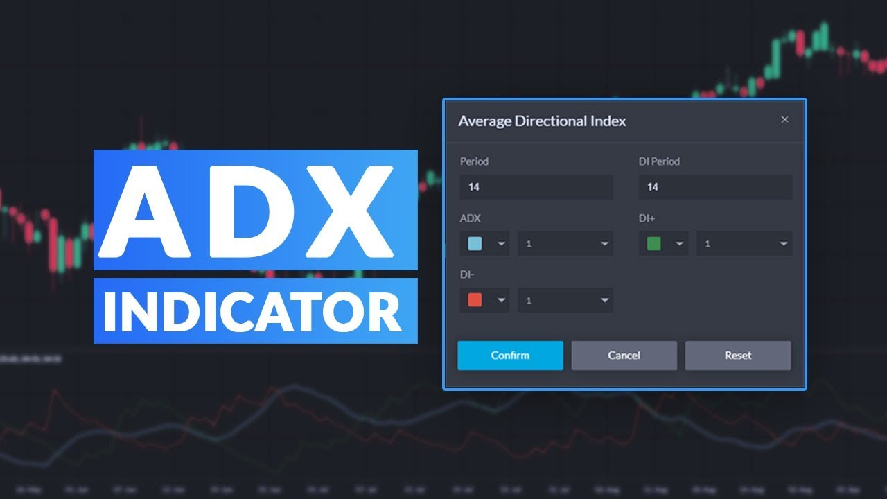 Beginner S Guide To The Average Directional Index Indicator Youtube