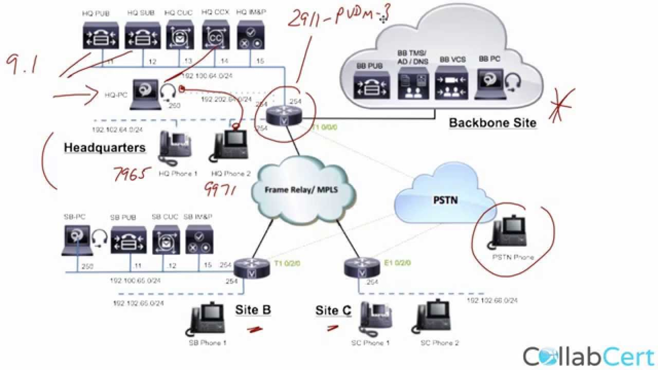 Ine Ccie Data Center V2 Torrent