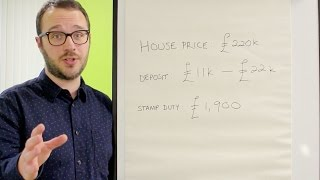 The total cost of buying a home