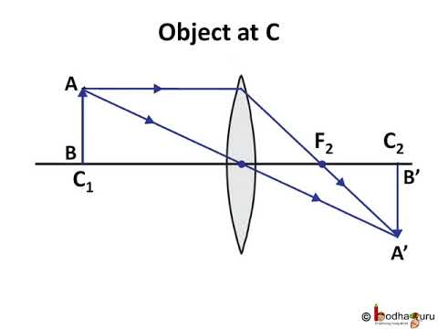 Lenses For Ray Diagram Physics 3 Gang 1 Way Switch Wiring Uk ल स Part Of Image Formation In Convex Lens Hindi