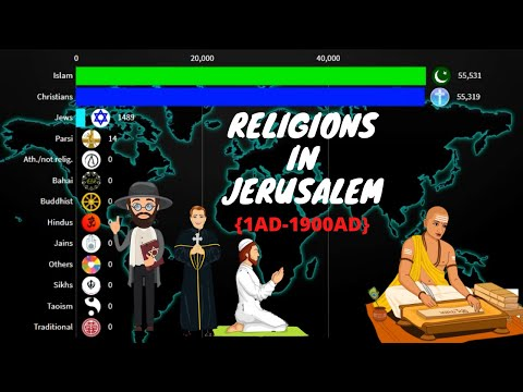 History Of Religions In Jerusalem From 1AD-1900AD | Isreal-Palestine |