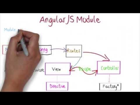 angularjs modules tutorial