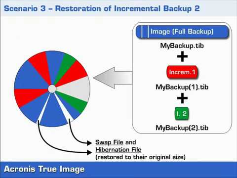 Incremental and Differential Backups - Background - Part1