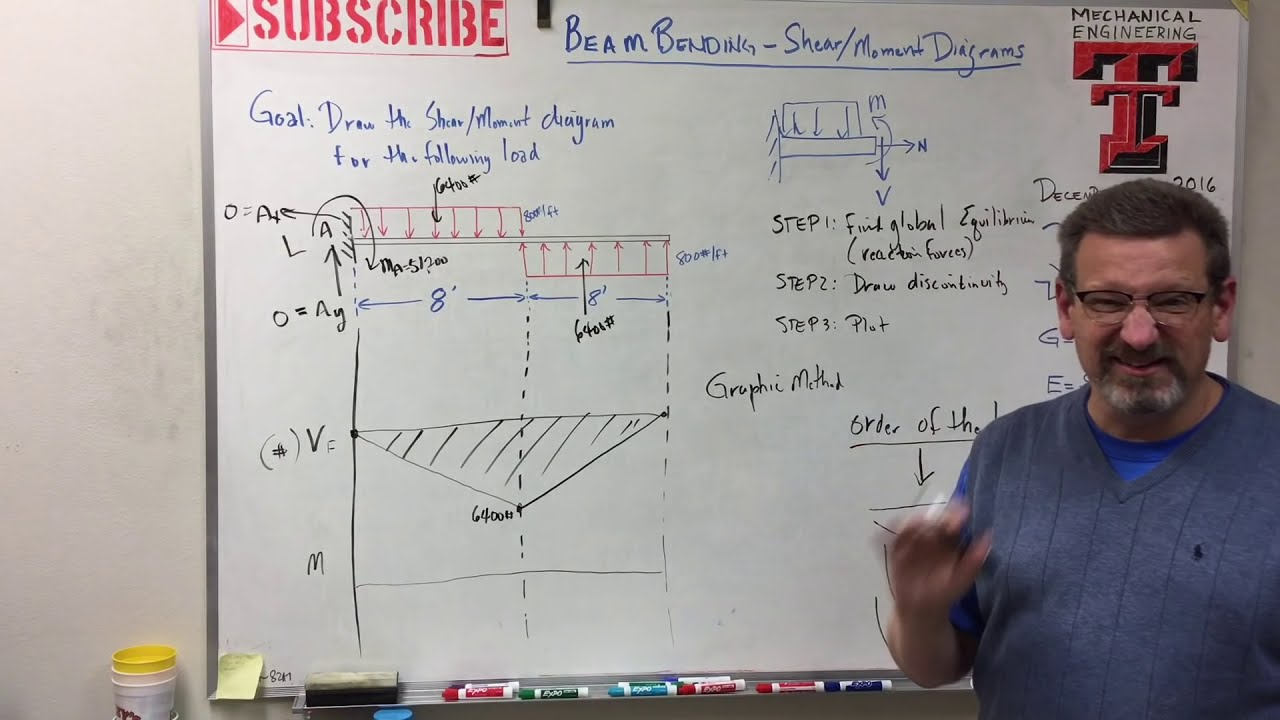 Solids Lesson 21 Beam Bending Shear Moment Diagram Youtube And